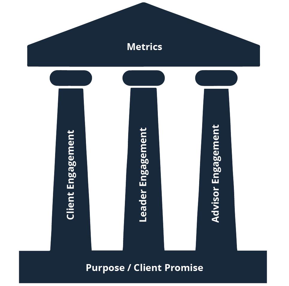 client-framework